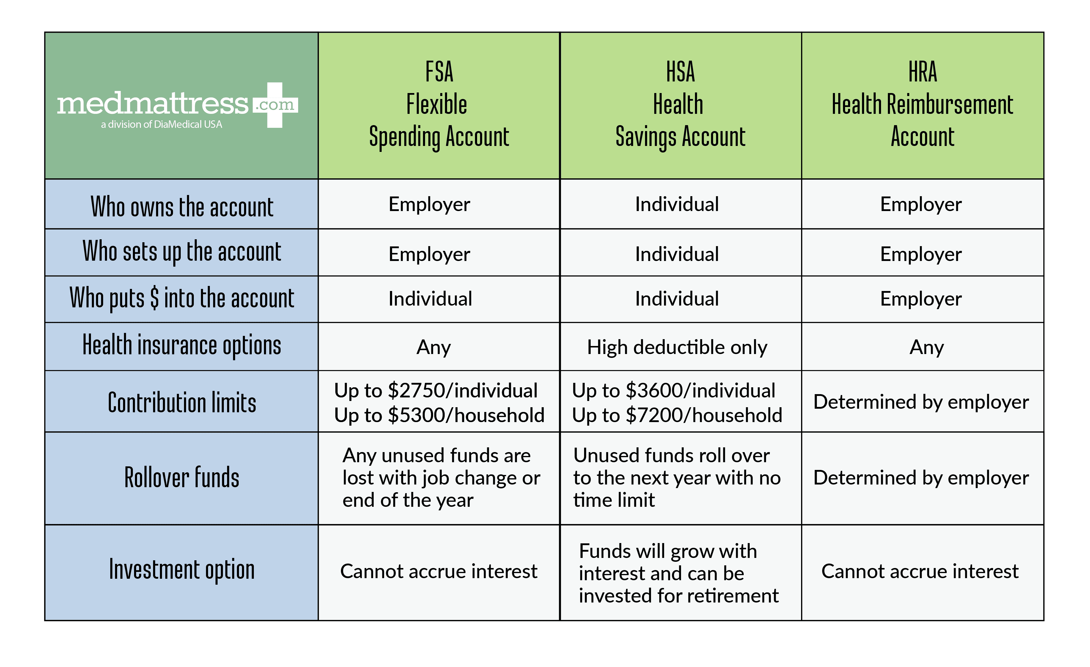 FSA Flexible Spending Account HSA Health Savings Account HRA Health Reimbursement Account Who owns the account Employer Individual Employer Who sets up the account Employer Individual Employer Who puts $ into the account Individual Individual Employer Health insurance options Any High deductible only Any Contribution limits Up to $2,750/individual Up to $5,300/household Up to $3,600/individual Up to $7,200/household Determined by employer Rollover funds Any unused funds are lost with job change or end of the year Unused funds roll over to the next year with no time limit Determined by employer Investment option Cannot accrue interest Funds will grow with interest and can be invested for retirement Cannot accrue interest